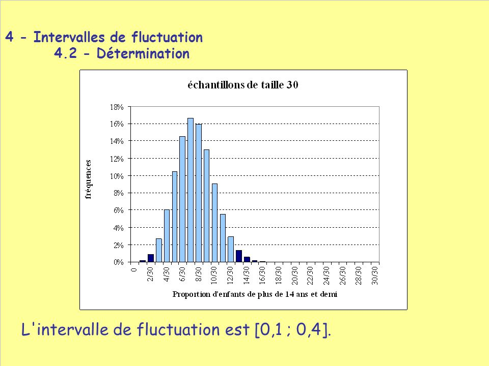 L intervalle de fluctuation est [0,1 ; 0,4].